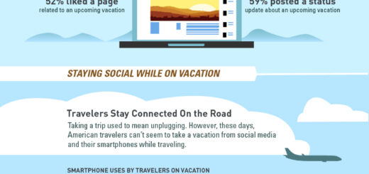 Relation of Travel & Social Media