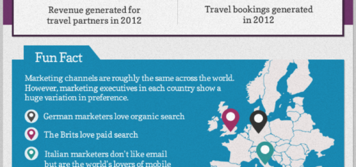Travel Facts Regarding Mobile Search