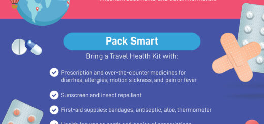 Travel Preparedness Post Covid-19 Pandemic